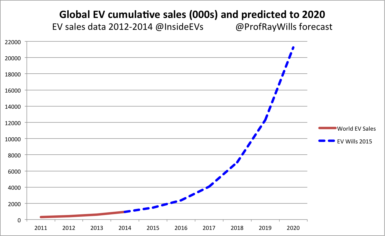 Global EV growth and forecast