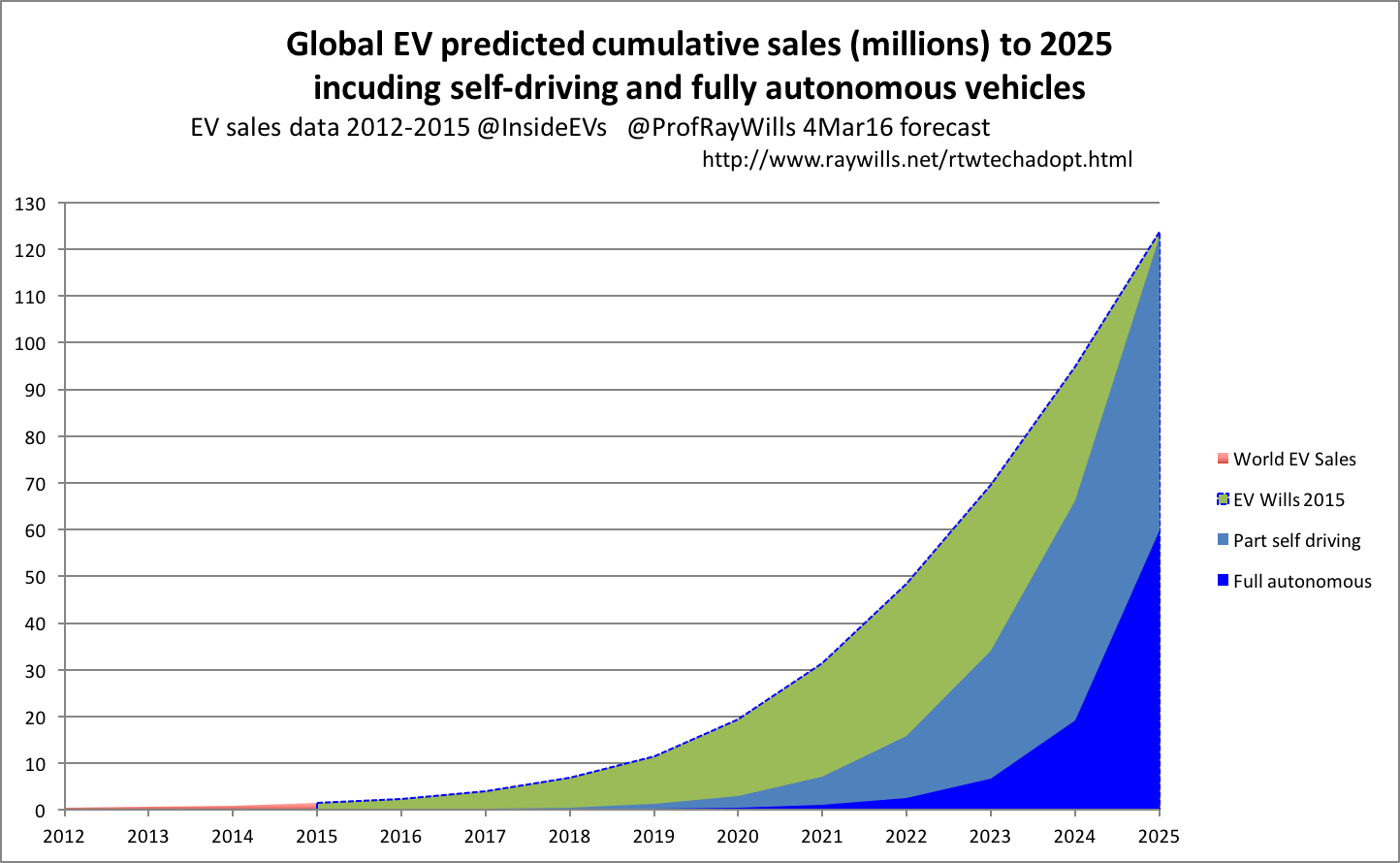 Forecast EV growth to 2025 including self driving and autonomous cars