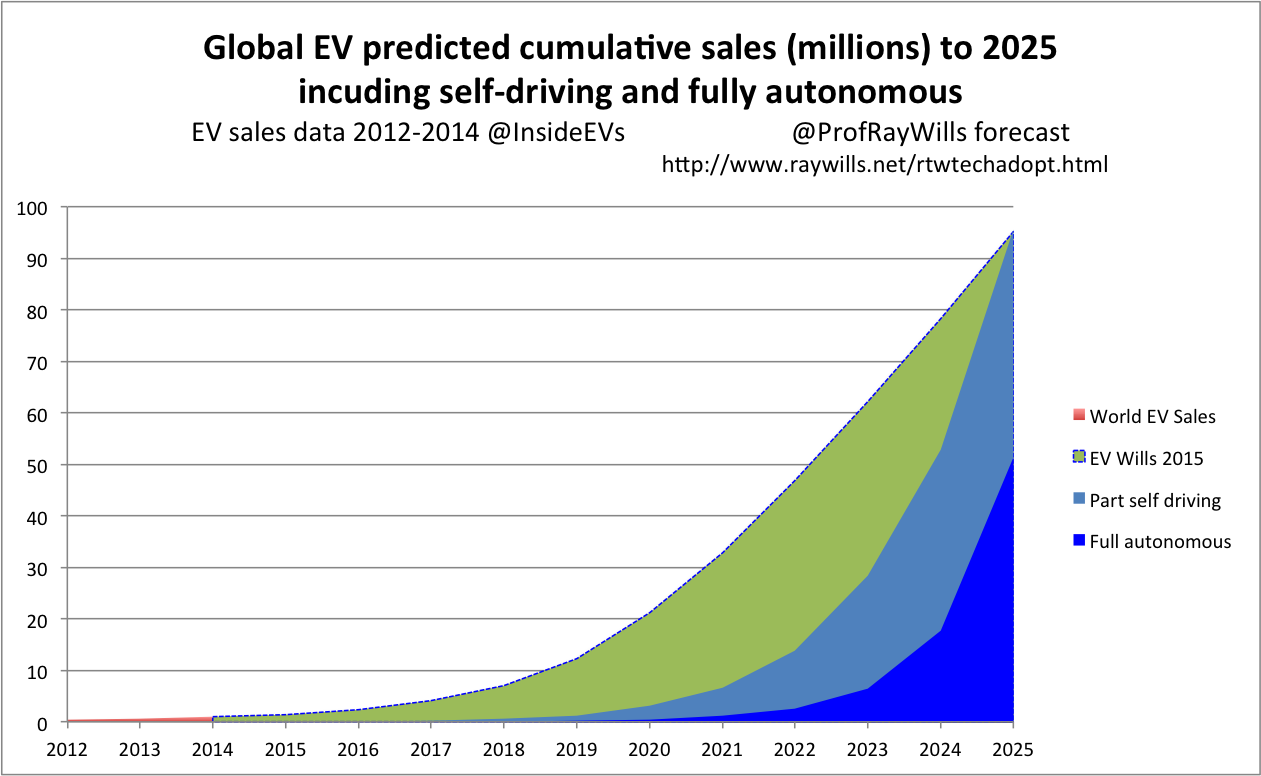 Global uptake of EVs, self driving vehicles, and autonomous vehicles