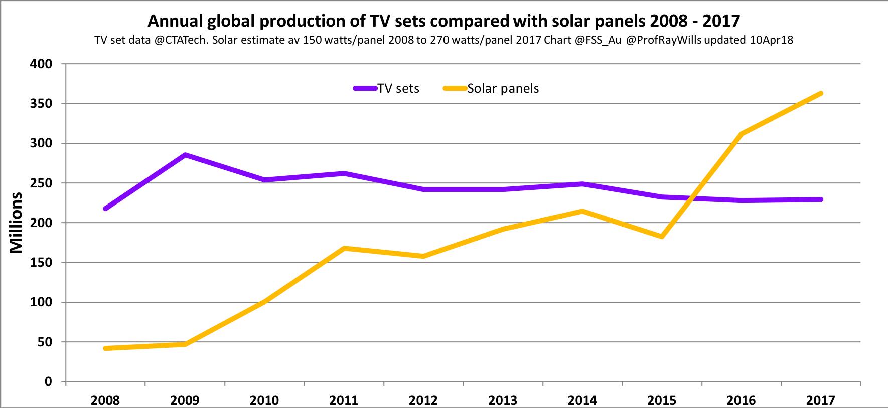 reputable site 9b969 3f7f9 TVs versus solar