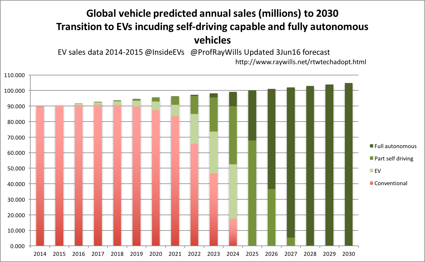 Motor Problems In Infancy May Forecast >> Ray Wills How Quickly Will The World Go Renewable