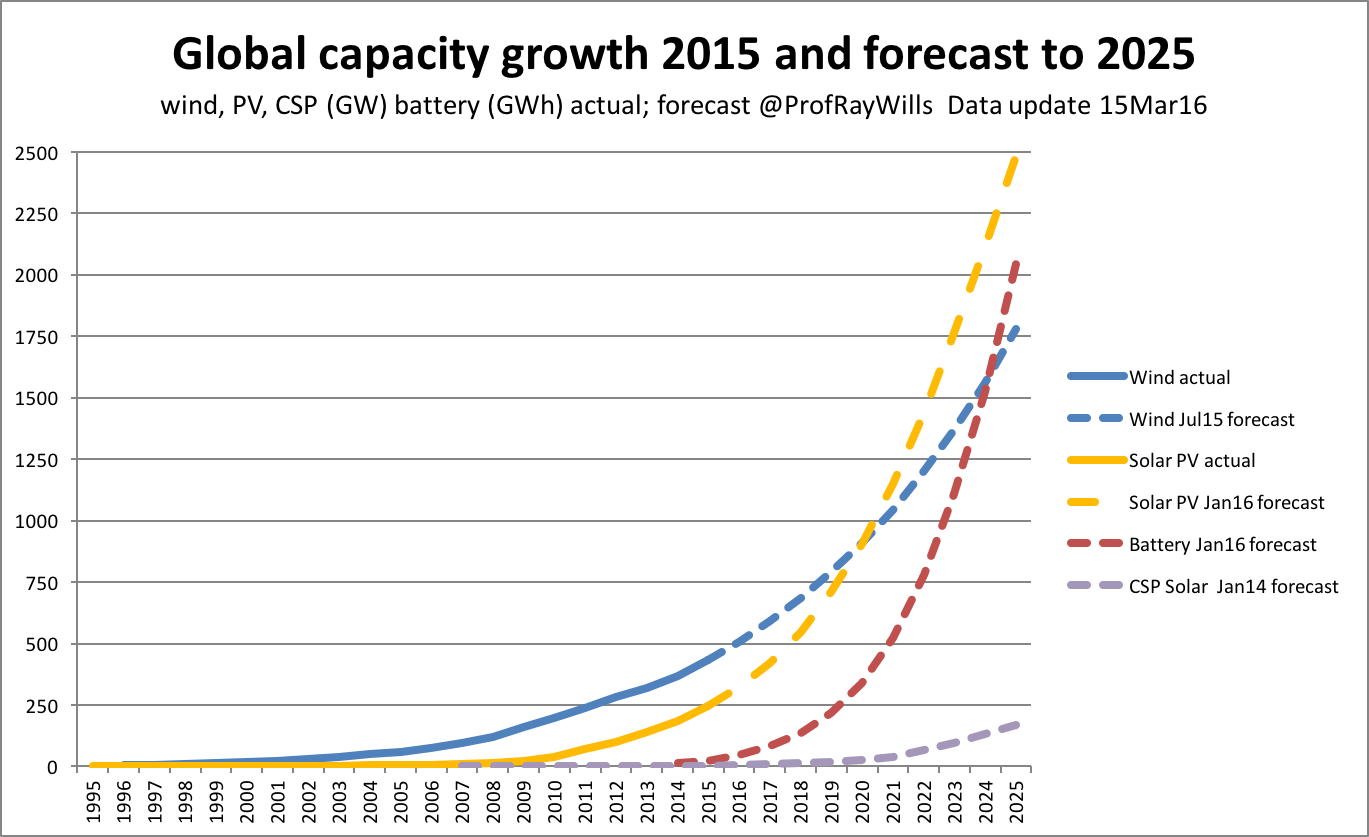 Global renewable forecast