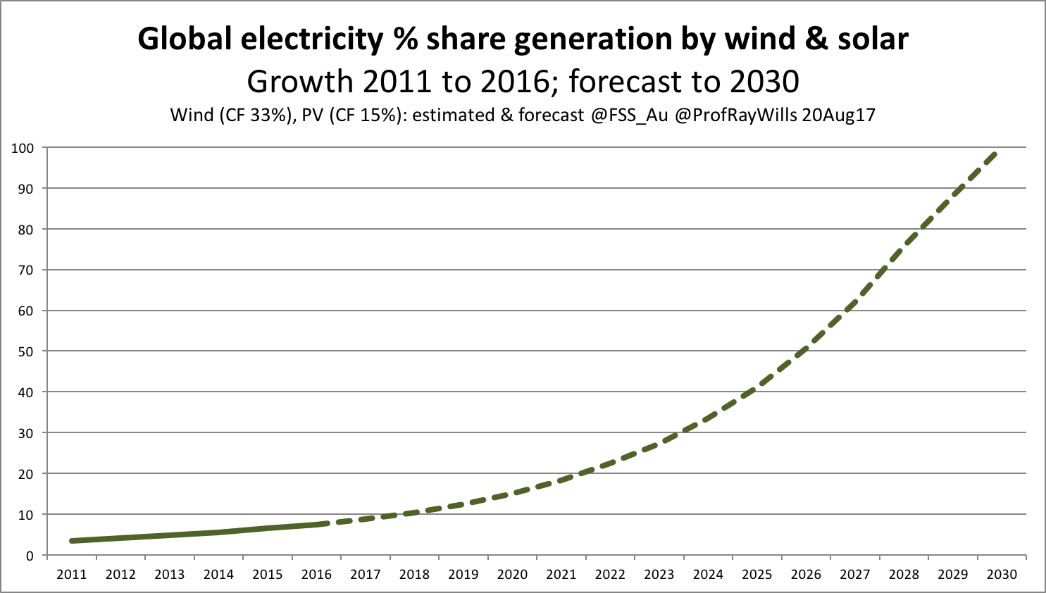 renewable share global electricity gen