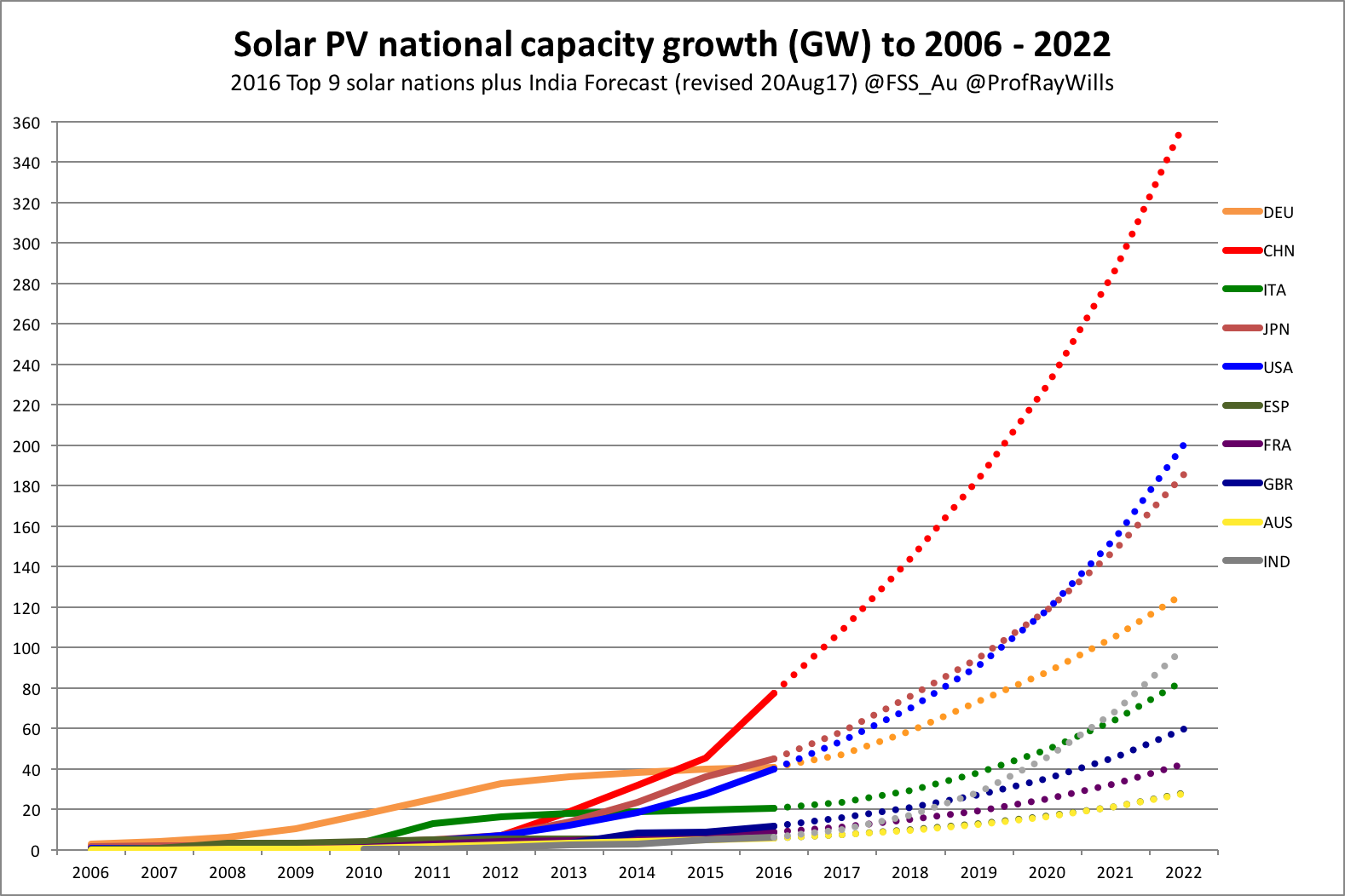 e178065381 Ray Wills how quickly will the world go renewable