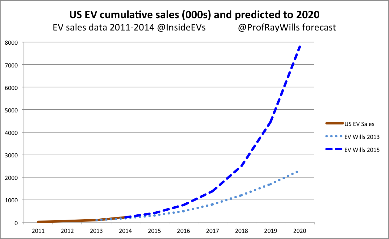 ray wills how quickly will the world go renewable us ev projections