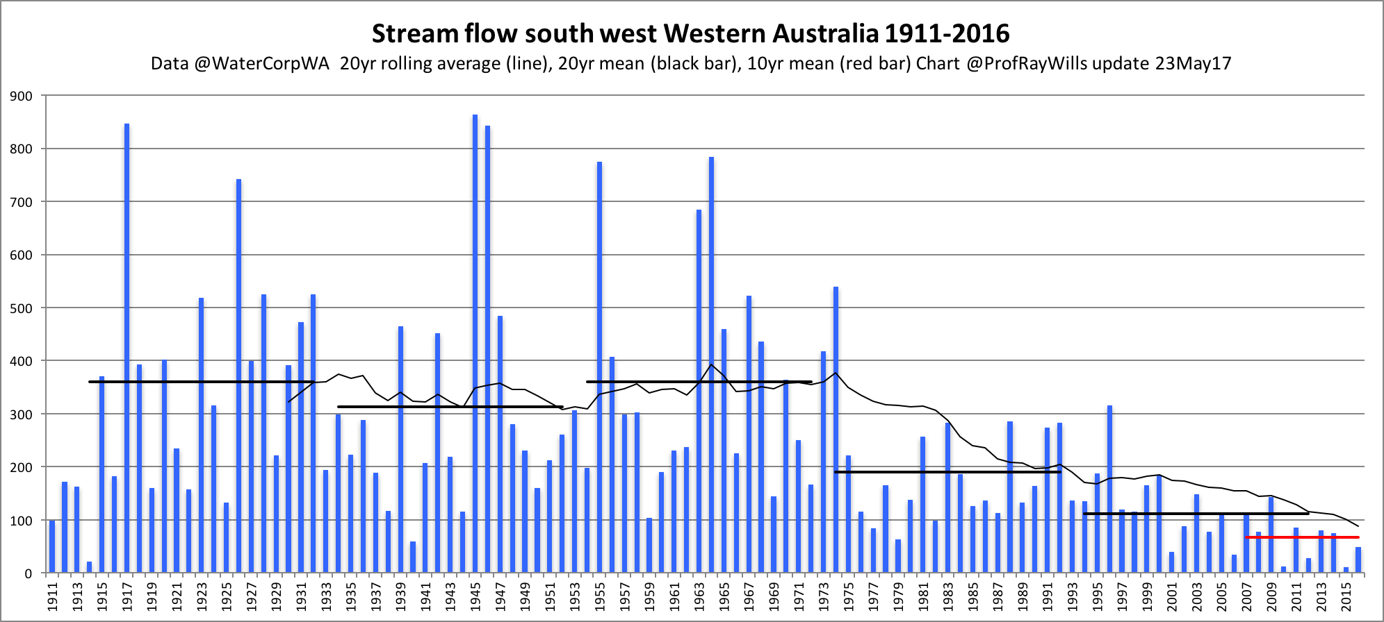 Ray wills information on climate change streamflow western australia nvjuhfo Images