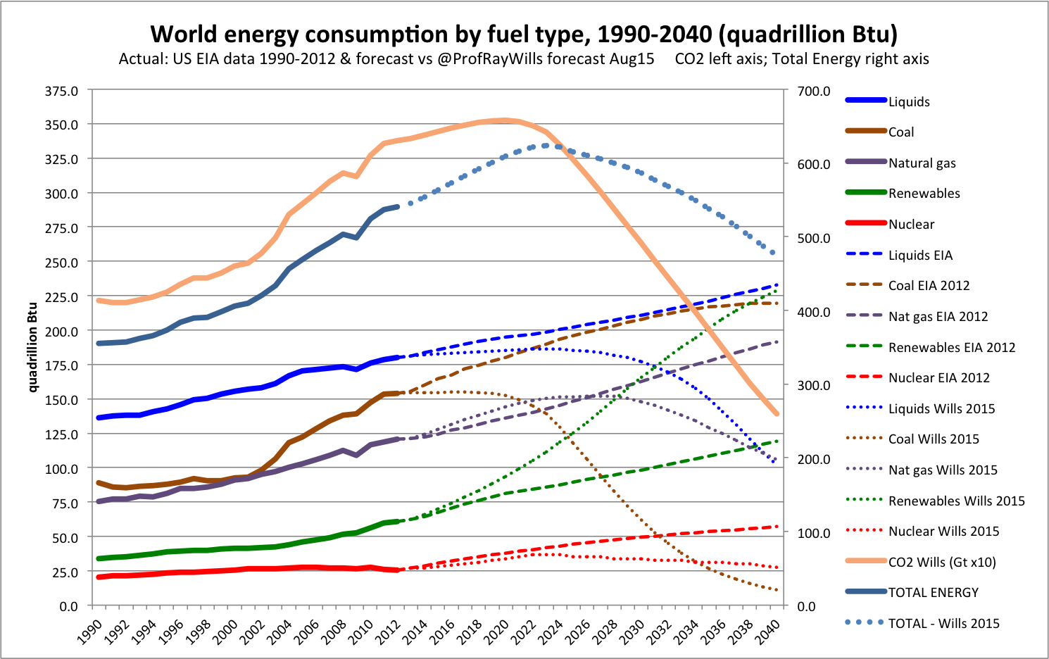 Global energy to 2040